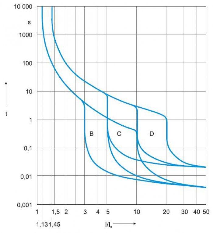 Rys. 6. Charakterystyki pasmowe wyłączników instalacyjnych B, C i D [10]