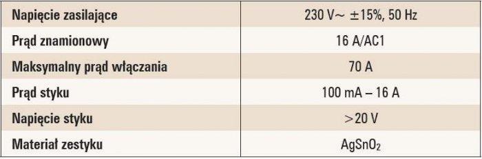 Tab. 1. Wybrane dane techniczne ośmiowyjściowego modułu przekaźnikowego LCN-R8H [1]