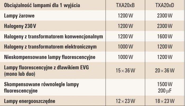 Tab. 2. Zależność dopuszczalnej mocy obciążenia od rodzaju zainstalowanego rodzaju lampy dla sterownika TXA20xB/D firmy Hager [2]