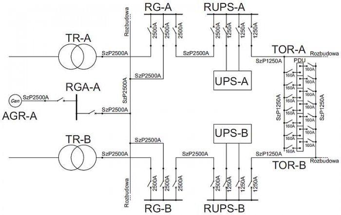 Rys. 3. Schemat zasilania jednego modułu serwerowni. Zasilanie dwóch niezależnych torów realizowane jest za pomocą dwóch transformatorów 1600kVA 15kV/0,4, jednego generatora 1600kVA oraz zasilaczy UPS [źródło: materiały szkoleniowe firmy Legrand]