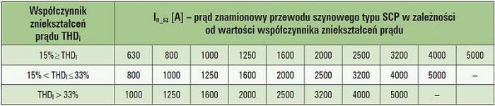 Tab. 1. Dobór przewodów szynowych typu SCP Zucchini w zależności od zawartości wyższych harmonicznych w prądzie obciążenia [wg: Technical Guide 2011 SCP Super Compact Busbars up to 5000 A]