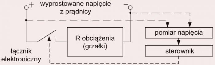 Rys. 1.  Schemat blokowy regulatora; rys. B. Karolewski, D. Wysocki
