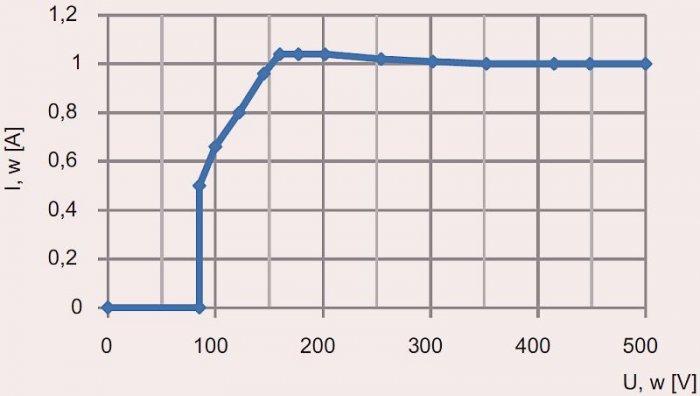 Rys. 10. Skorygowana charakterystyka zmian prądu obciążenia w funkcji napięcia z prądnicy; rys. B. Karolewski, D. Wysocki