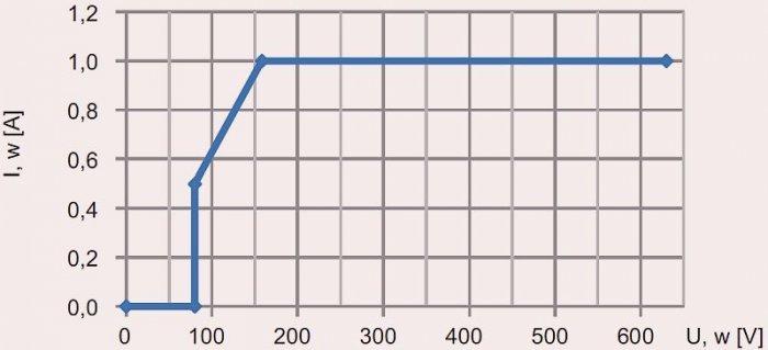 Rys. 3.  Planowana charakterystyka zmian prądu obciążenia w funkcji napięcia; rys. B. Karolewski, D. Wysocki