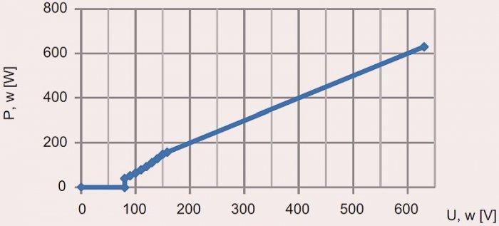 Rys. 4.  Planowana charakterystyka zmian oddawanej mocy w funkcji napięcia; rys. B. Karolewski, D. Wysocki