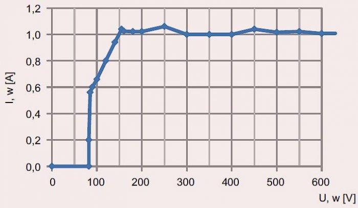 Rys. 7.  Charakterystyka zmian prądu obciążenia w funkcji napięcia przy zasilaniu z autotransformatora; rys. B. Karolewski, D. Wysocki