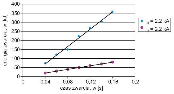 Rys. Energia 3-fazowego zwarcia łukowego w zależności od czasu trwania zwarcia [4]