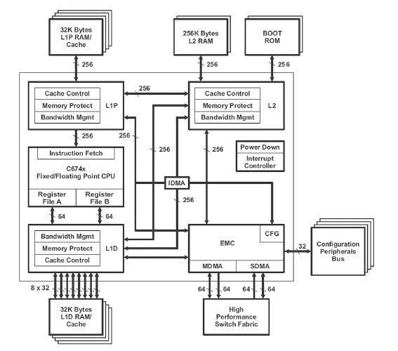 Rys. 1. Architektura rdzenia DSP procesora TMS320c6748 (c674x Megamodule) [3]