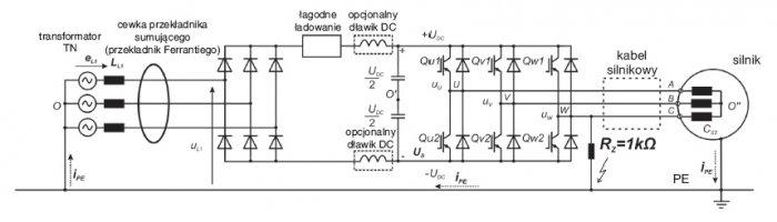 Rys. 1.  System napędowy z przemiennikiem częstotliwości i wyłącznikiem różnicowoprądowym do zabezpieczenia przed zwarciem doziemnym