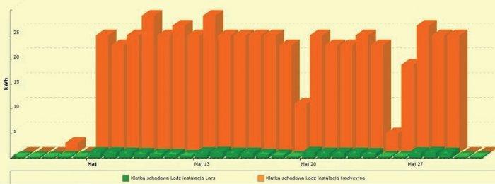Rys.1. Porównanie zużycia energii przez instalację oświetleniową na klatce schodowej na Wydziale WEEIA PŁ w maju 2013 r.