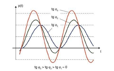 Rys. 1. Kształtowanie się przebiegów chwilowych mocy w zależności od współczynnika mocy