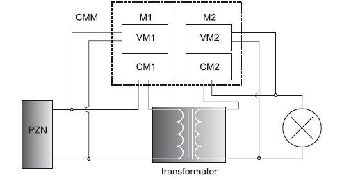 Rys. 1. Schemat układu pomiarowego, gdzie: PZN – programowalne źródło napięcia zmiennego, CMM – cyfrowy watomierz i analizator jakości zasilania, M1, M2 – moduły cyfrowego watomierza, VM1, VM2 – wejścia napięciowe pierwszego, drugiego modułu cyfrowego .