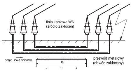 Rys.1.   Schematyczna możliwość indukowania zakłóceń (Ui) w metalowym przewodzie znajdującym się w pobliżu linii kablowej WN podczas 1-fazowego zwarcia