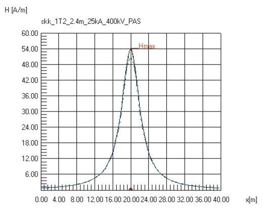 Rys.11.   Rozkład pola magnetycznego na powierzchni ziemi, nad linią kablową 400kV. Linia ułożona na głębokości 2,4m. Prąd zwarciowy 25kA