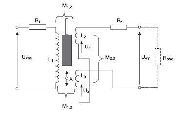 Rys. 2. Schemat ideowy przetwornika transformatorowego różnicowego [6]
