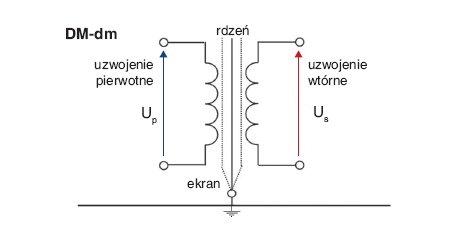 Rys. 2.  Schemat układu pomiarowego do badania skuteczności tłumienia sygnałów różnicowych w badanym transformatorze