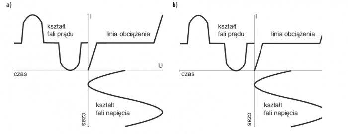 Rys. 2.   Przykład odpowiedzi odbiornika na napięcie sinusoidalne: a) odbiornik liniowy, b) odbiornik nieliniowy [4]