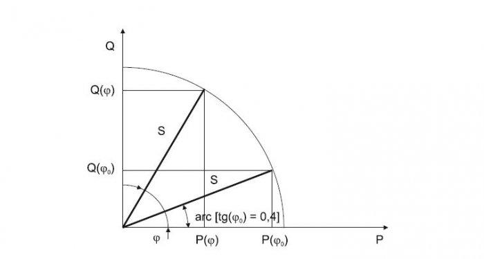 Graficzna interpretacja zasady wyznaczania opłat za ponadumowny pobór energii biernej (na podstawie [2])