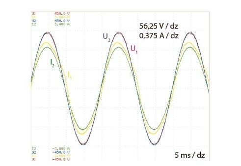 Rys. 2. Przebiegi napięć i prądów po stronach pierwotnej i wtórnej badanego transformatora dla sinusoidalnego napięcia zasilającego o częstotliwości 50 Hz i obciążenia uzwojenia wtórnego rezystancją o wartości 180 Ω, gdzie: U1, U2 – napięcia pierwotne .