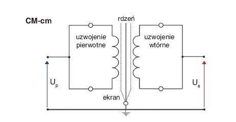 Rys. 3.  Schemat układu pomiarowego do badania skuteczności tłumienia sygnałów wspólnych w badanym transformatorze