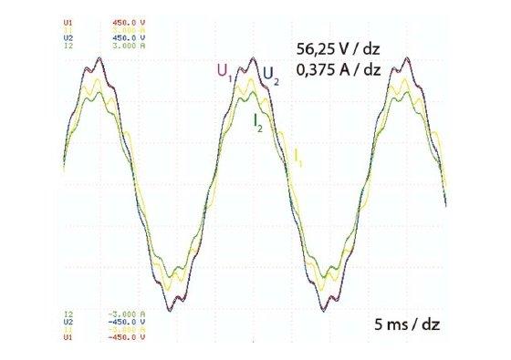 Przebiegi napięć i prądów po stronach pierwotnej i wtórnej badanego transformatora dla napięcia zasilającego U1 = 230 V o częstotliwości podstawowej 50 Hz i 5% udziale 10. harmonicznej przy obciążeniu uzwojenia wtórnego rezystancją o wartości 180 Ω