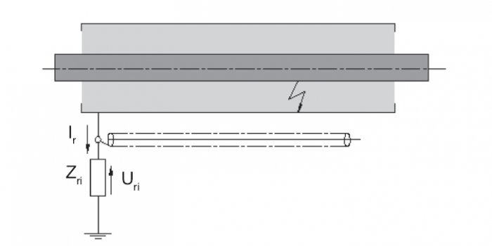Rys.3.   Schematyczna możliwość podwyższenia potencjału (Uri) w metalowym przewodzie (ekranie) połączonym z impedancją uziemienia, przez którą płynie prąd Ir podczas 1-fazowego zwarcia w linii kablowej WN