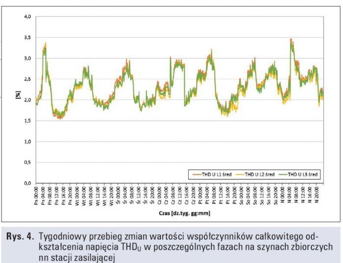 Rys. 4.   Tygodniowy przebieg zmian wartości współczynników całkowitego odkształcenia napięcia THDU w poszczególnych fazach na szynach zbiorczych nn stacji zasilającej