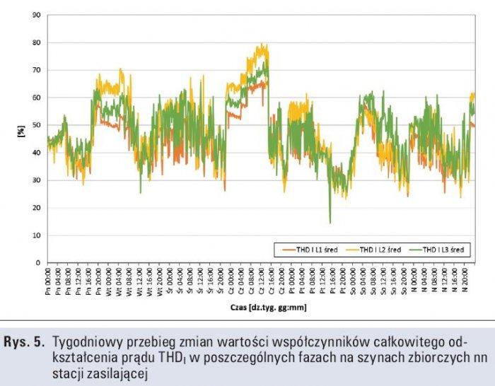 Rys. 5.   Tygodniowy przebieg zmian wartości współczynników całkowitego odkształcenia prądu THDI w poszczególnych fazach na szynach zbiorczych nn stacji zasilającej