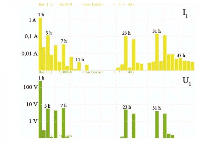 Rys. 5. Wyniki pomiaru wartości skutecznych poszczególnych harmonicznych prądu i napięcia po stronie pierwotnej badanego transformatora dla przebiegów z rysunku 4.