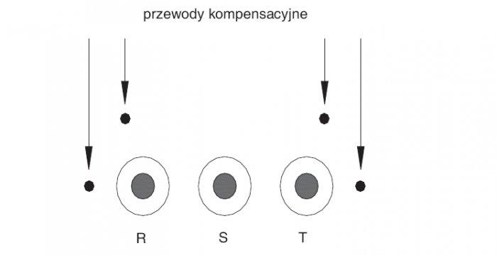 Rys.5.   Przewody metalowe, uziemione obustronnie – kompensacyjne po obu stronach linii kablowej WN