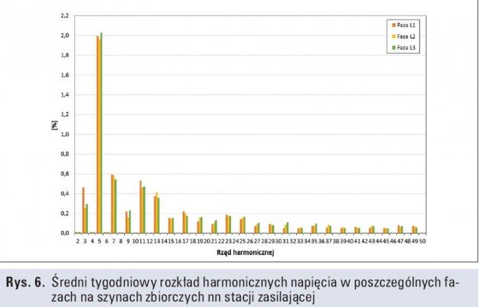 Rys. 6.   Średni tygodniowy rozkład harmonicznych napięcia w poszczególnych fazach na szynach zbiorczych nn stacji zasilającej