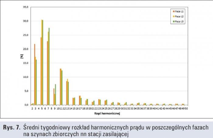 Rys. 7.   Średni tygodniowy rozkład harmonicznych prądu w poszczególnych fazach na szynach zbiorczych nn stacji zasilającej
