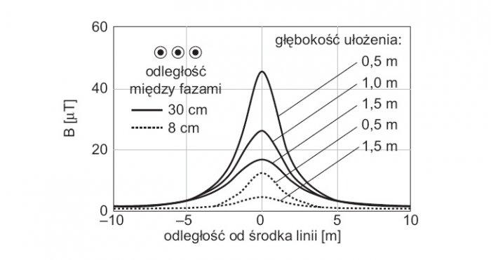 Rys.8.   Wpływ zmian odległości między fazami oraz głębokości ułożenia kabli w układzie płaskim na wartość indukcji magnetycznej nad linią kablową