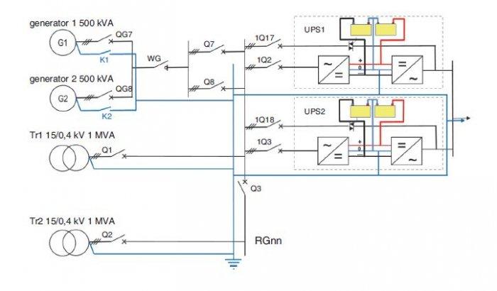 Rys. 1.   Schemat strukturalny zasilania gwarantowanego obiektu z uwidocznieniem przewodu neutralnego [3]