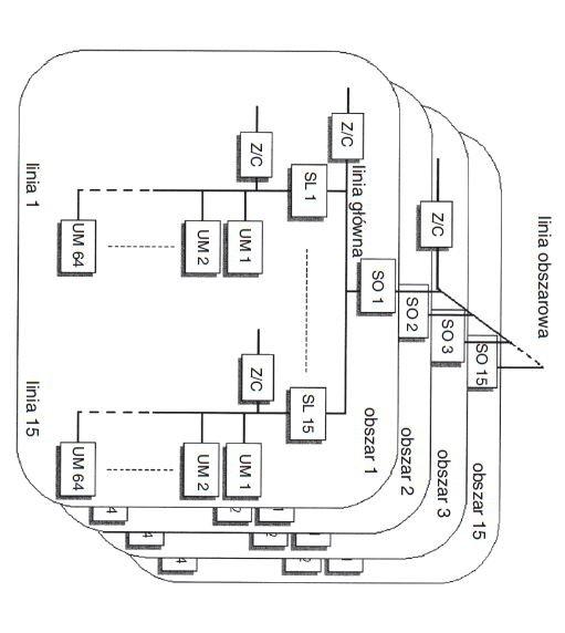 Rys. 1.  Topologia systemu KNX, gdzie: UM – urządzenie magistralne, Z/C – zasilacz, SL – sprzęgło liniowe, SO – sprzęgło obszarowe [1]
