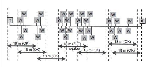 Rys. 10. Zasada 8-w-16 podłączenia węzłów do segmentu sieci TP/XF-1250 w systemie LON [5]