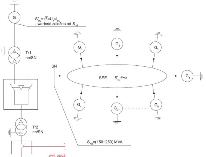 Rys.10.   Porównanie wydajności SEE oraz generatora zespołu prądotwórczego