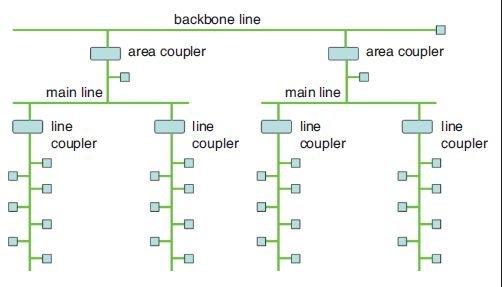 Rys. 11. Hierarchiczny system połączeń magistrali z wykorzystaniem skrętki dwuparowej [4]