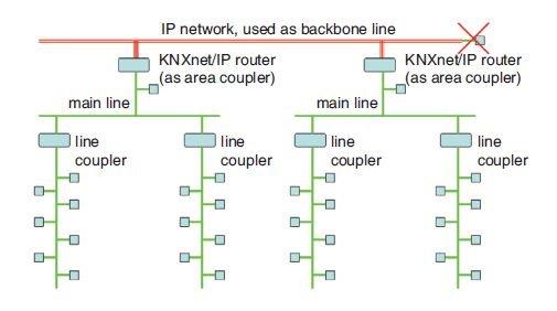 Rys. 12. System połączeń magistrali z wykorzystaniem skrętki dwuparowej oraz elementów KNXnet/IP na poziomie obszarowym [4]