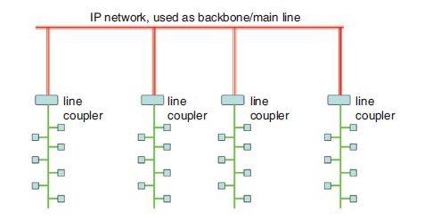 Rys. 13. Wykorzystanie elementów KNXnet/IP jako sprzęgieł liniowych z pominięciem sprzęgieł obszarowych [4]