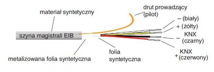 Rys. 2.  Magistrala przewodowa w systemie KNX – skrętka dwuparowa [1]