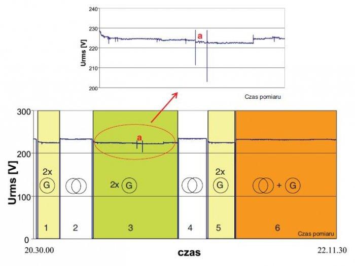 Rys. 2.   Zmiany wartości skutecznej napięcia w fazie L1 w czasie testowania obiektu dla różnych stanów pracy. Okresy pomiarowe 1, 3, 5 – praca wyspowa zespołów prądotwórczych, 2, 4 – stan pracy obiektu zasilanego z transformatorów, 6 – praca synchronic.