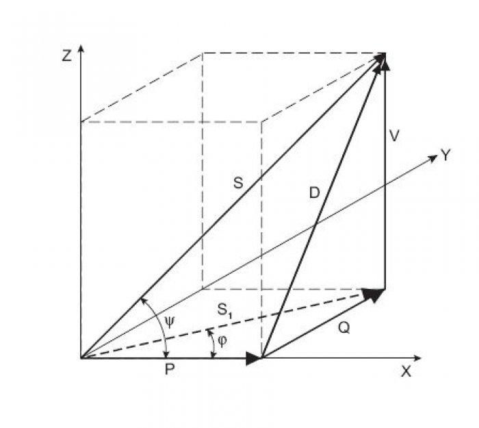 Rys.2.   Czworościan mocy dla układu oodkształconych przebiegach napięcia iprądu, gdzie: P – moc czynna, w[kW], Q – moc bierna, w[kvar], S1 – moc pozorna części liniowej obwodu, w[kVA], S – moc pozorna obwodu nieliniowego, w[kVA], V – moc deforma.