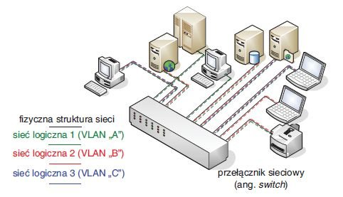Rys. 2.   Wydzielanie struktur VLAN w strukturze sieciowej [9]
