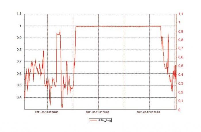 Rys. 3.   Przebieg współczynnika mocy wyznaczony w rozdzielnicy oddziałowej R8 zakładu obróbki metalu w Katowicach przed kompensacją