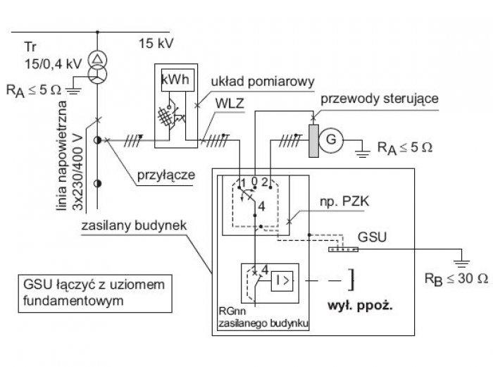 Rys.3.   Ręczny przełącznik sieć/zespół prądotwórczy