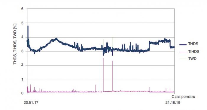 Rys. 4.   Przebieg THDS, TIHDS, TWD w mierzonym napięciu zasilania w RGnn w czasie trwania próby [4]