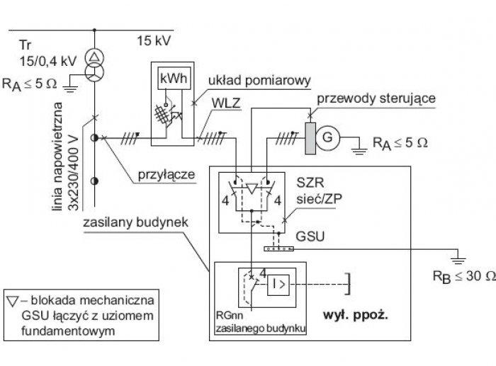 Rys.4.   Układ automatyki SZR sieć/zespół prądotwórczy