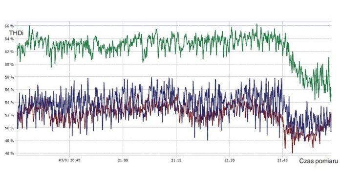 Rys. 5.   Zmiana współczynnika THD prądów w fazach: L1 (czerwony), L2 (zielony), L3 (niebieski) mierzonych na wyjściu UPS-a [3]