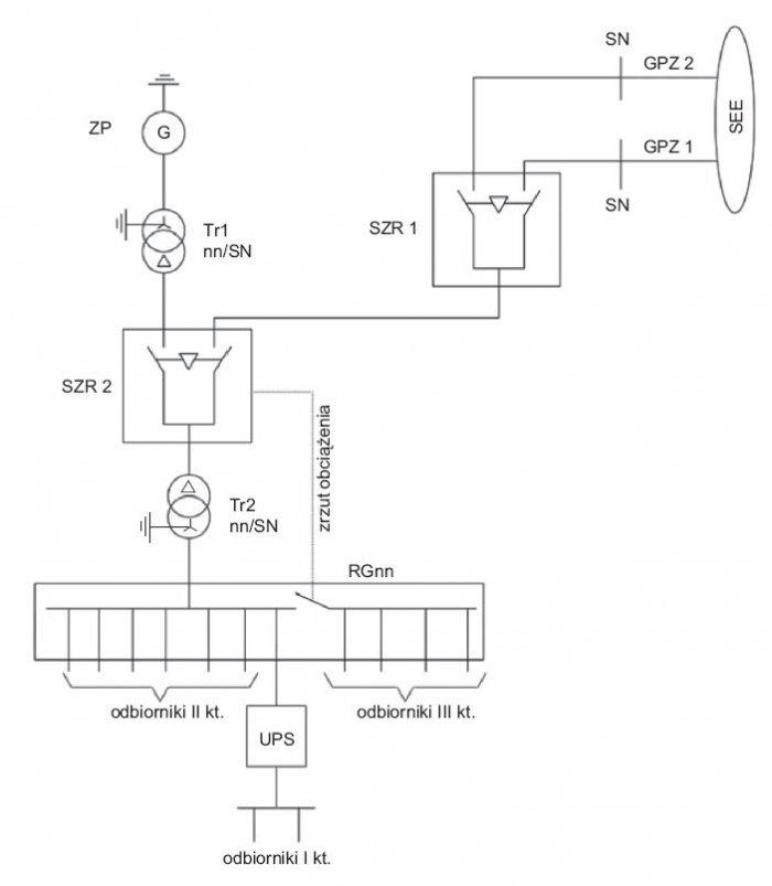 Rys.5.   Układ automatyki SZR odstrony SN